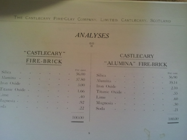 Castlecary firebrick analysis